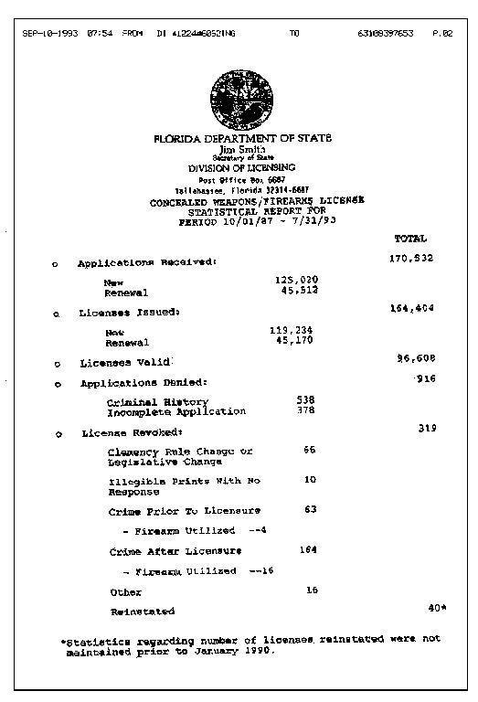 Florida CCW Licensing Statistics